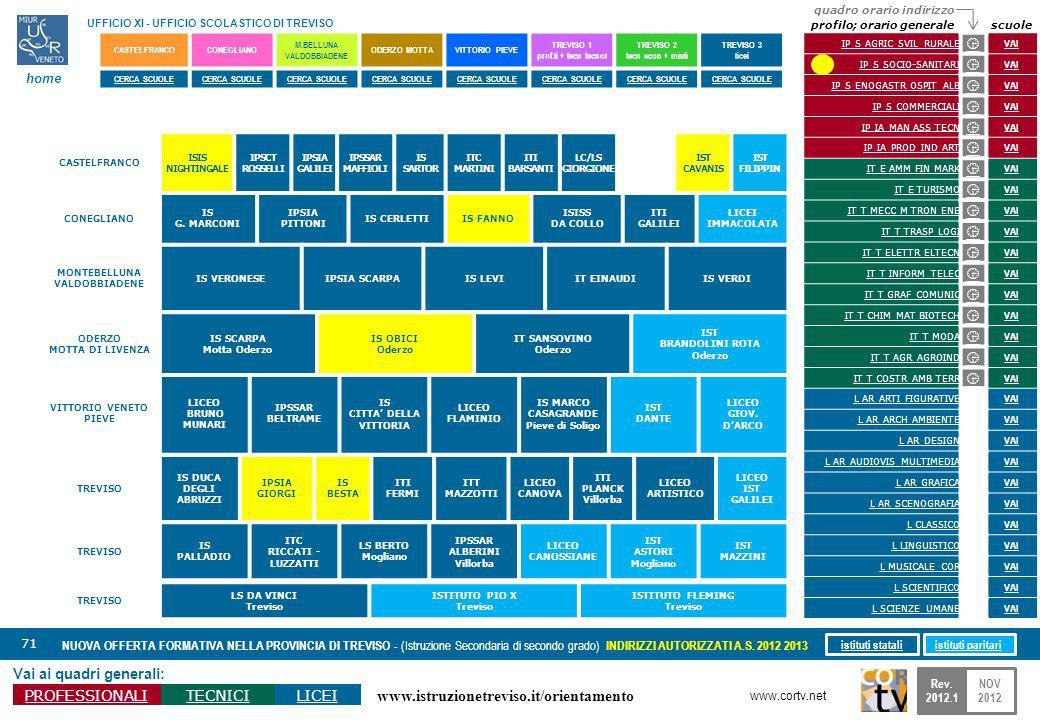 www.istruzionetreviso.it/orientamento 71 Vai ai quadri generali: PROFESSIONALITECNICILICEI NUOVA OFFERTA FORMATIVA NELLA PROVINCIA DI TREVISO - (Istru