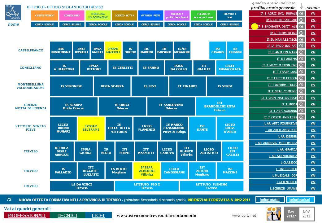 www.istruzionetreviso.it/orientamento 72 Vai ai quadri generali: PROFESSIONALITECNICILICEI NUOVA OFFERTA FORMATIVA NELLA PROVINCIA DI TREVISO - (Istruzione Secondaria di secondo grado) INDIRIZZI AUTORIZZATI A.S.
