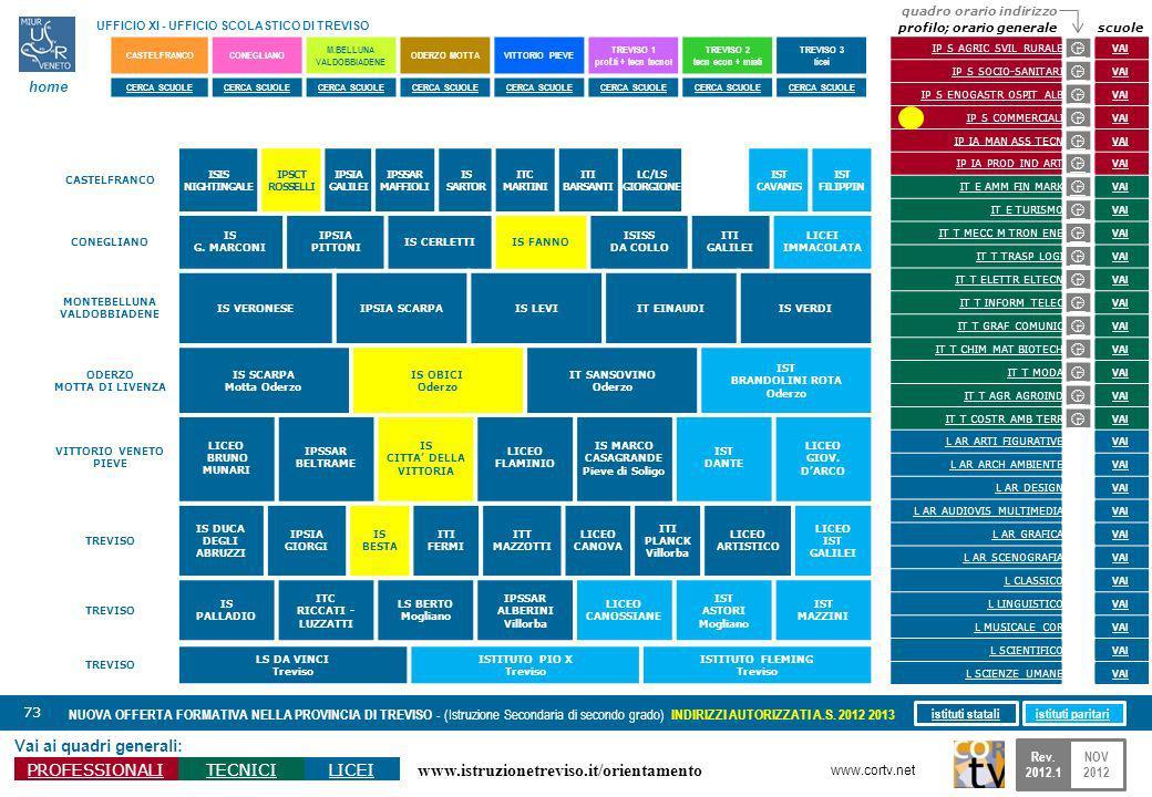 www.istruzionetreviso.it/orientamento 73 Vai ai quadri generali: PROFESSIONALITECNICILICEI NUOVA OFFERTA FORMATIVA NELLA PROVINCIA DI TREVISO - (Istru