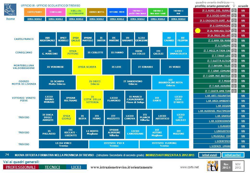 www.istruzionetreviso.it/orientamento 74 Vai ai quadri generali: PROFESSIONALITECNICILICEI NUOVA OFFERTA FORMATIVA NELLA PROVINCIA DI TREVISO - (Istru