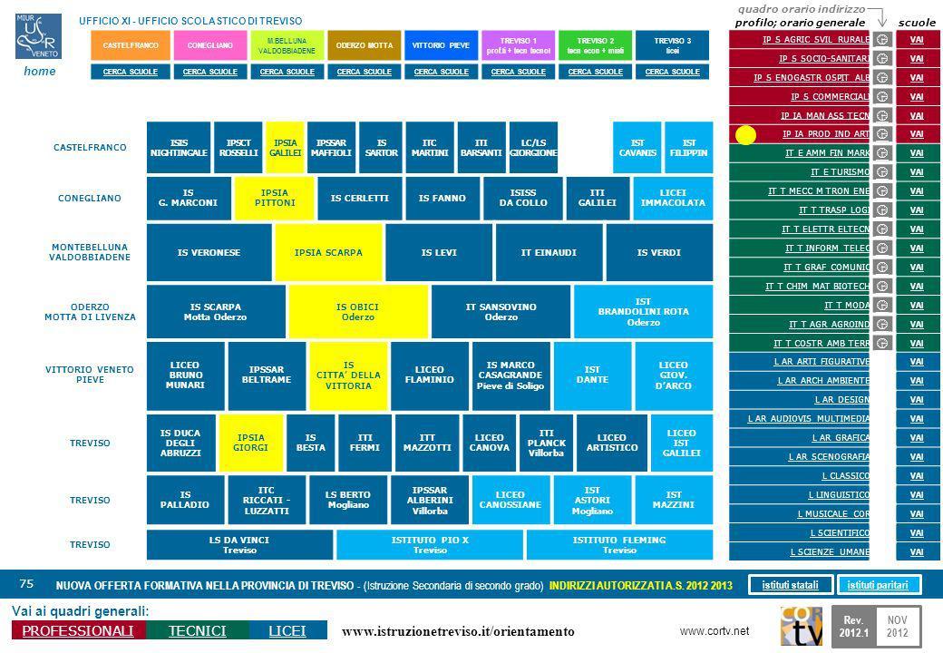 www.istruzionetreviso.it/orientamento 75 Vai ai quadri generali: PROFESSIONALITECNICILICEI NUOVA OFFERTA FORMATIVA NELLA PROVINCIA DI TREVISO - (Istruzione Secondaria di secondo grado) INDIRIZZI AUTORIZZATI A.S.