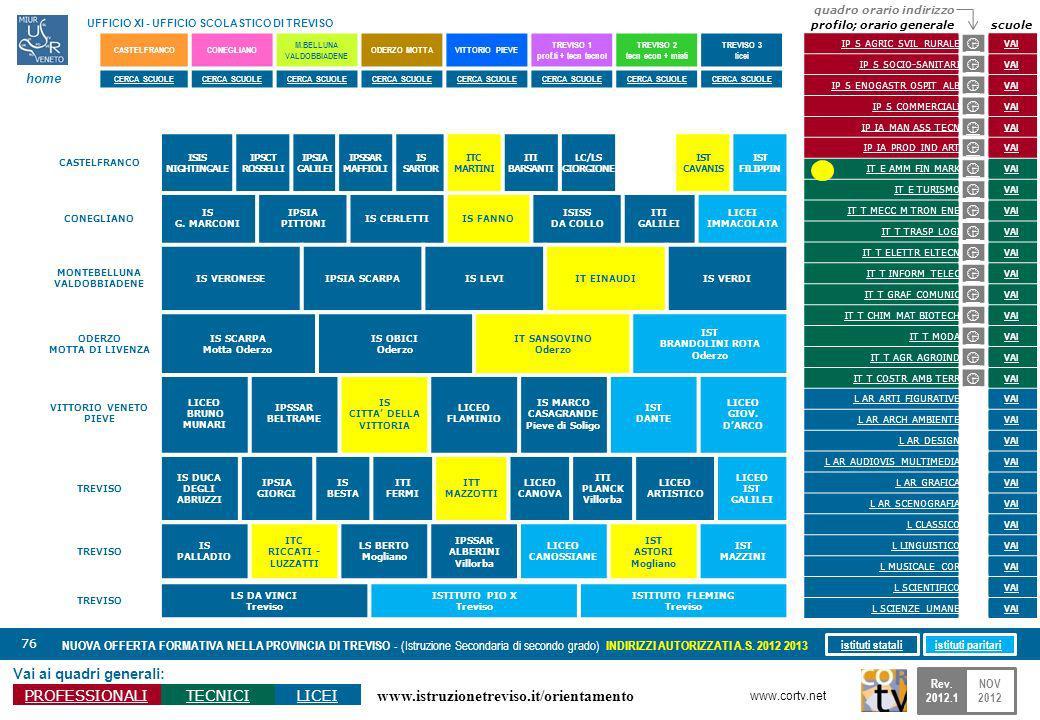 www.istruzionetreviso.it/orientamento 76 Vai ai quadri generali: PROFESSIONALITECNICILICEI NUOVA OFFERTA FORMATIVA NELLA PROVINCIA DI TREVISO - (Istru