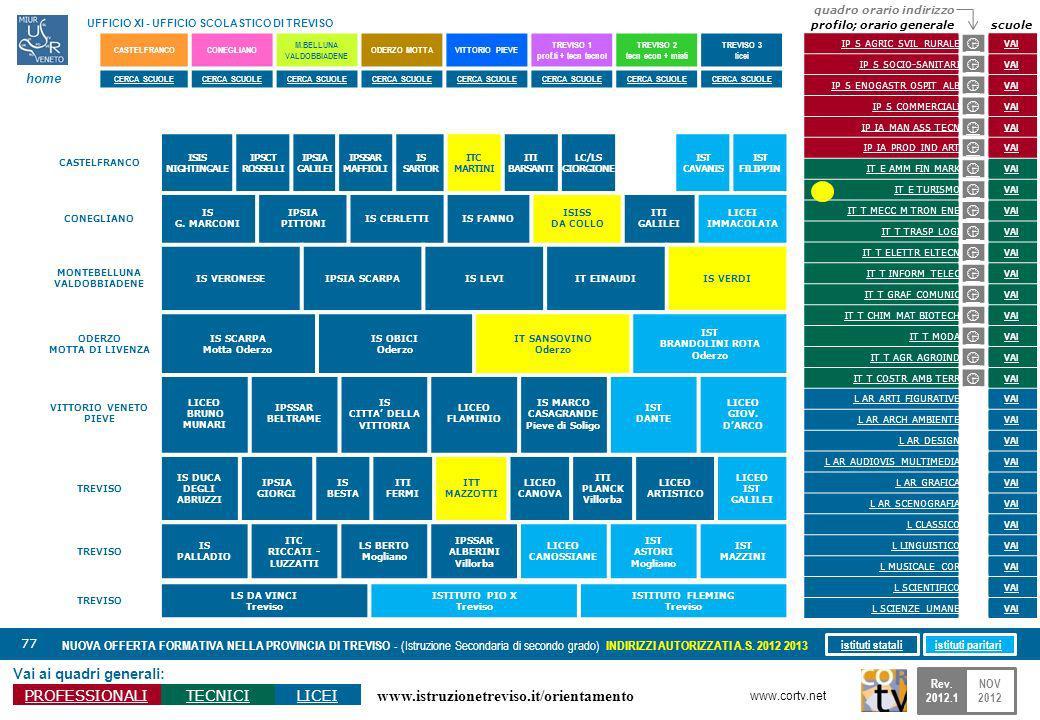 www.istruzionetreviso.it/orientamento 77 Vai ai quadri generali: PROFESSIONALITECNICILICEI NUOVA OFFERTA FORMATIVA NELLA PROVINCIA DI TREVISO - (Istruzione Secondaria di secondo grado) INDIRIZZI AUTORIZZATI A.S.