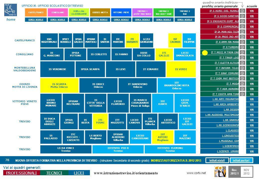 www.istruzionetreviso.it/orientamento 78 Vai ai quadri generali: PROFESSIONALITECNICILICEI NUOVA OFFERTA FORMATIVA NELLA PROVINCIA DI TREVISO - (Istru