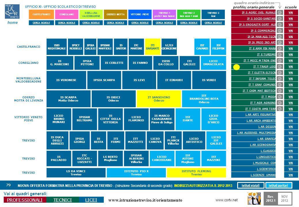 www.istruzionetreviso.it/orientamento 79 Vai ai quadri generali: PROFESSIONALITECNICILICEI NUOVA OFFERTA FORMATIVA NELLA PROVINCIA DI TREVISO - (Istruzione Secondaria di secondo grado) INDIRIZZI AUTORIZZATI A.S.