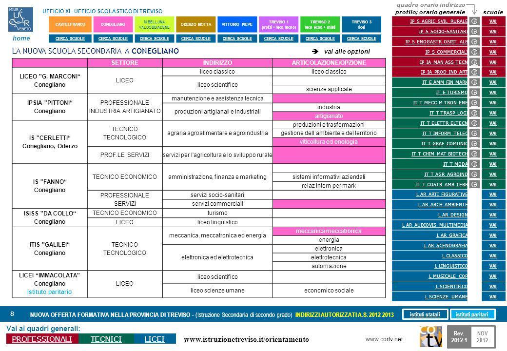 www.istruzionetreviso.it/orientamento 19 Vai ai quadri generali: PROFESSIONALITECNICILICEI NUOVA OFFERTA FORMATIVA NELLA PROVINCIA DI TREVISO - (Istruzione Secondaria di secondo grado) INDIRIZZI AUTORIZZATI A.S.