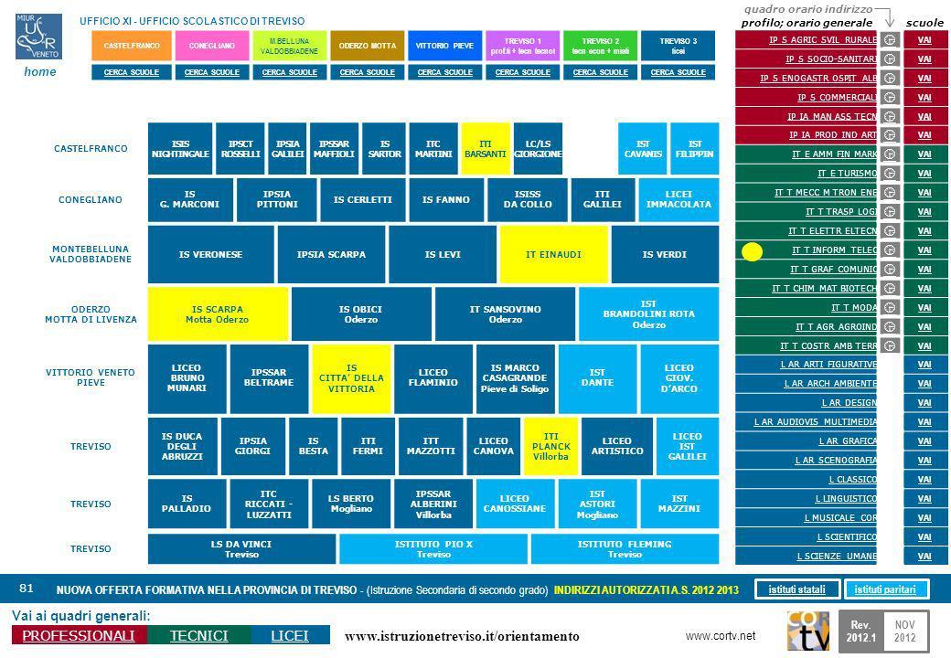 www.istruzionetreviso.it/orientamento 81 Vai ai quadri generali: PROFESSIONALITECNICILICEI NUOVA OFFERTA FORMATIVA NELLA PROVINCIA DI TREVISO - (Istru