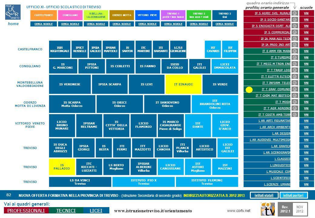 www.istruzionetreviso.it/orientamento 82 Vai ai quadri generali: PROFESSIONALITECNICILICEI NUOVA OFFERTA FORMATIVA NELLA PROVINCIA DI TREVISO - (Istruzione Secondaria di secondo grado) INDIRIZZI AUTORIZZATI A.S.