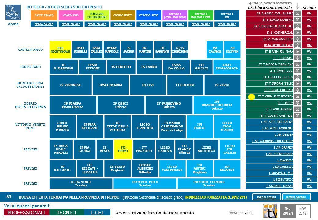 www.istruzionetreviso.it/orientamento 83 Vai ai quadri generali: PROFESSIONALITECNICILICEI NUOVA OFFERTA FORMATIVA NELLA PROVINCIA DI TREVISO - (Istruzione Secondaria di secondo grado) INDIRIZZI AUTORIZZATI A.S.