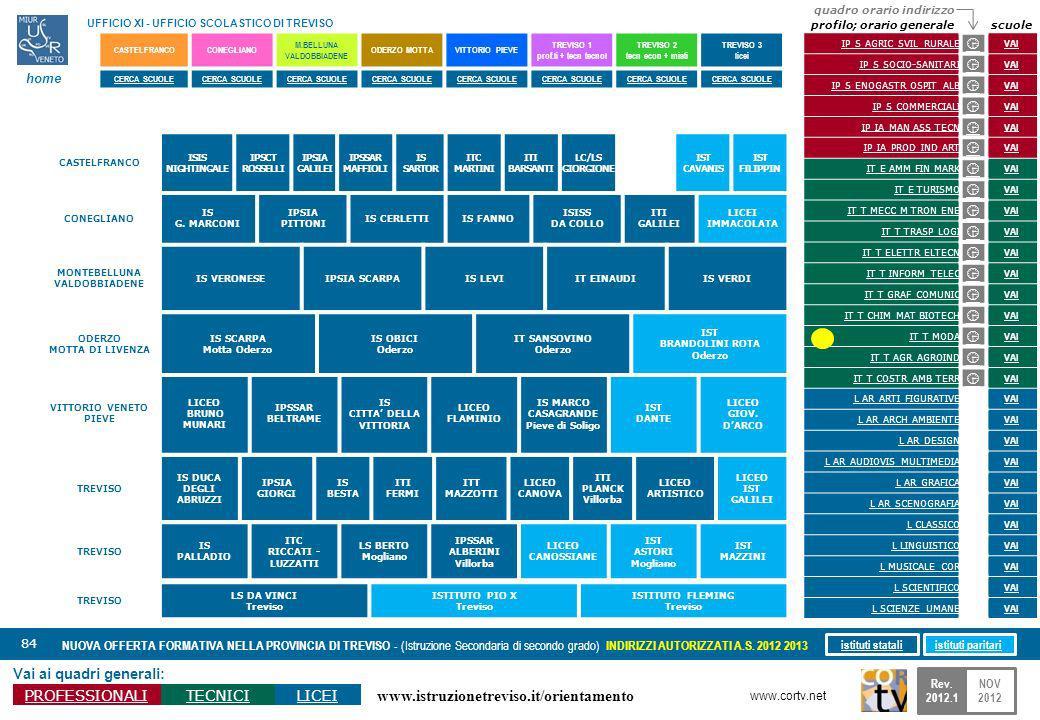 www.istruzionetreviso.it/orientamento 84 Vai ai quadri generali: PROFESSIONALITECNICILICEI NUOVA OFFERTA FORMATIVA NELLA PROVINCIA DI TREVISO - (Istru