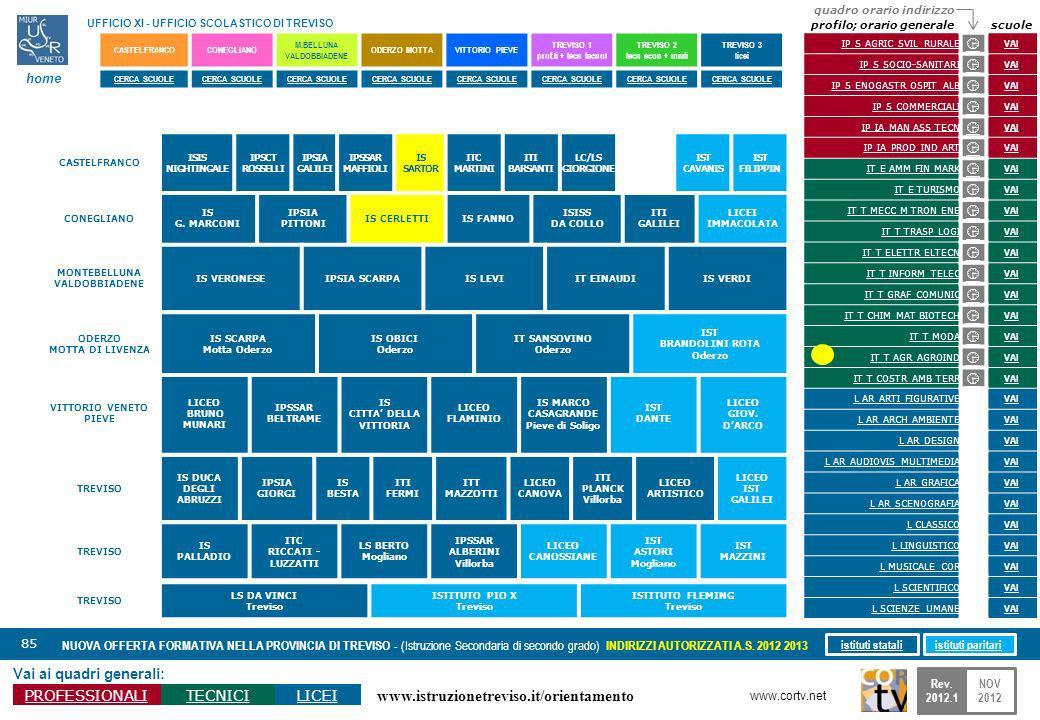 www.istruzionetreviso.it/orientamento 85 Vai ai quadri generali: PROFESSIONALITECNICILICEI NUOVA OFFERTA FORMATIVA NELLA PROVINCIA DI TREVISO - (Istruzione Secondaria di secondo grado) INDIRIZZI AUTORIZZATI A.S.