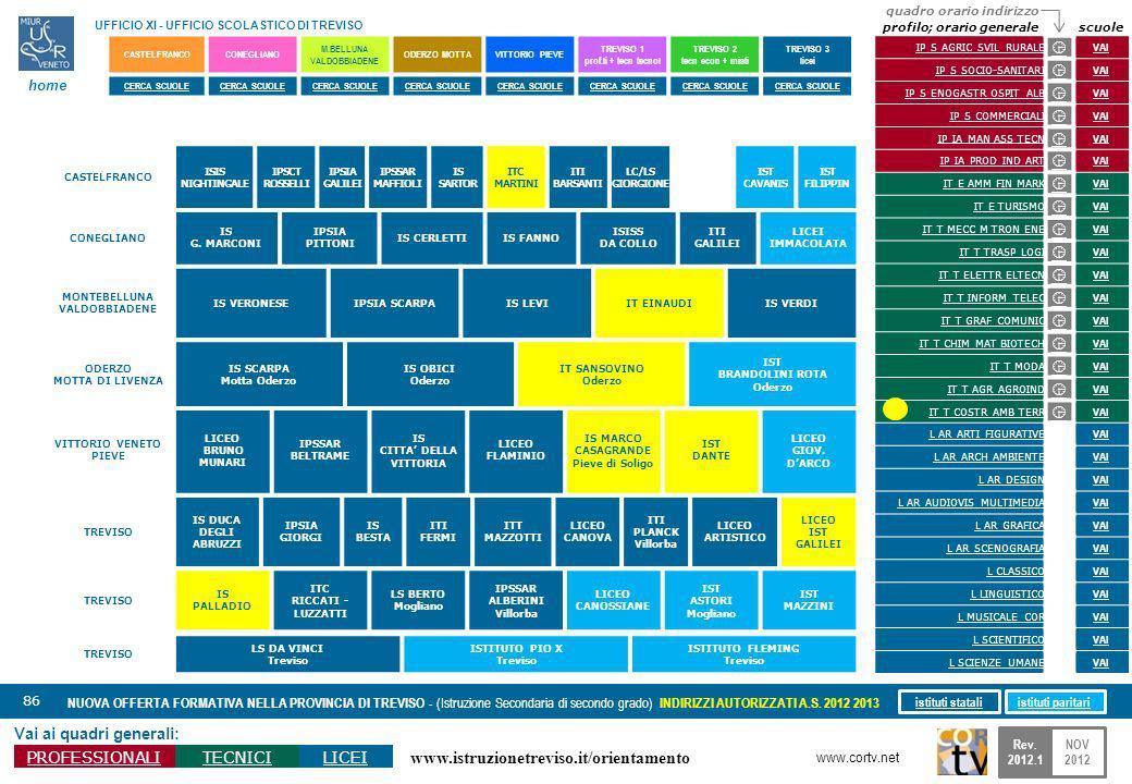 www.istruzionetreviso.it/orientamento 86 Vai ai quadri generali: PROFESSIONALITECNICILICEI NUOVA OFFERTA FORMATIVA NELLA PROVINCIA DI TREVISO - (Istru