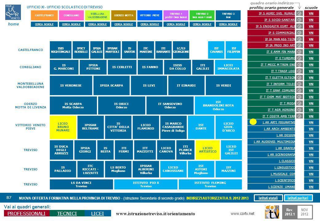 www.istruzionetreviso.it/orientamento 87 Vai ai quadri generali: PROFESSIONALITECNICILICEI NUOVA OFFERTA FORMATIVA NELLA PROVINCIA DI TREVISO - (Istru