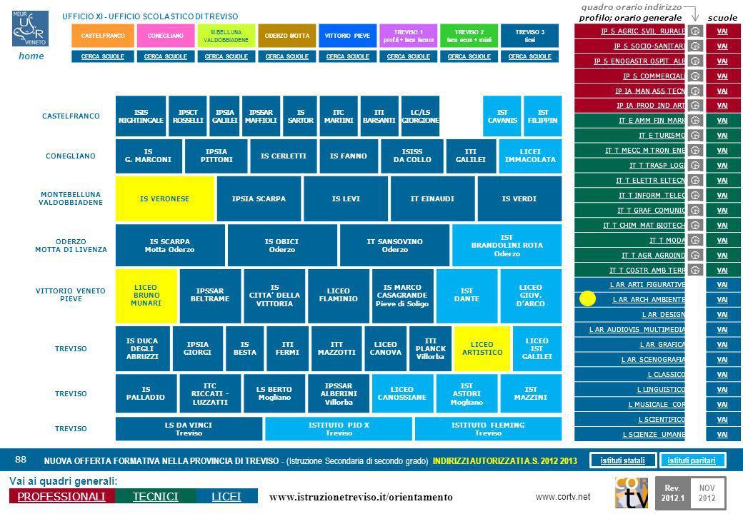 www.istruzionetreviso.it/orientamento 88 Vai ai quadri generali: PROFESSIONALITECNICILICEI NUOVA OFFERTA FORMATIVA NELLA PROVINCIA DI TREVISO - (Istruzione Secondaria di secondo grado) INDIRIZZI AUTORIZZATI A.S.