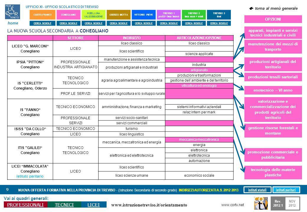 www.istruzionetreviso.it/orientamento 60 Vai ai quadri generali: PROFESSIONALITECNICILICEI NUOVA OFFERTA FORMATIVA NELLA PROVINCIA DI TREVISO - (Istruzione Secondaria di secondo grado) INDIRIZZI AUTORIZZATI A.S.