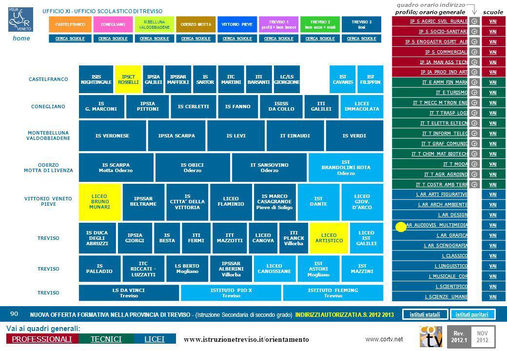 www.istruzionetreviso.it/orientamento 90 Vai ai quadri generali: PROFESSIONALITECNICILICEI NUOVA OFFERTA FORMATIVA NELLA PROVINCIA DI TREVISO - (Istru