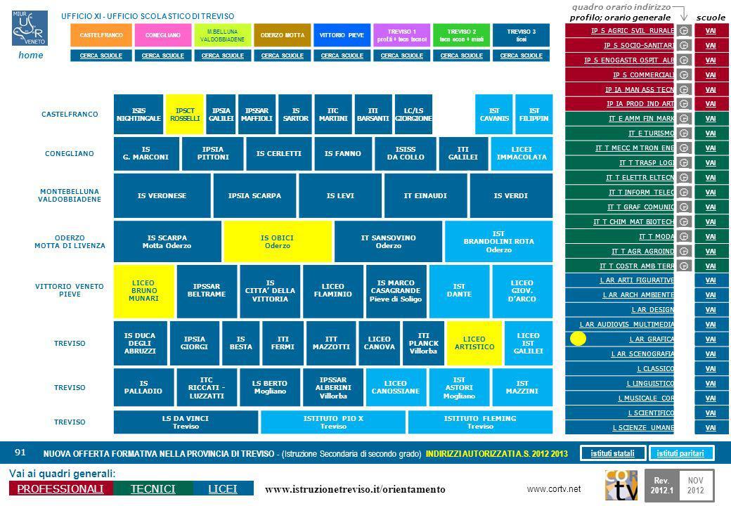 www.istruzionetreviso.it/orientamento 91 Vai ai quadri generali: PROFESSIONALITECNICILICEI NUOVA OFFERTA FORMATIVA NELLA PROVINCIA DI TREVISO - (Istru