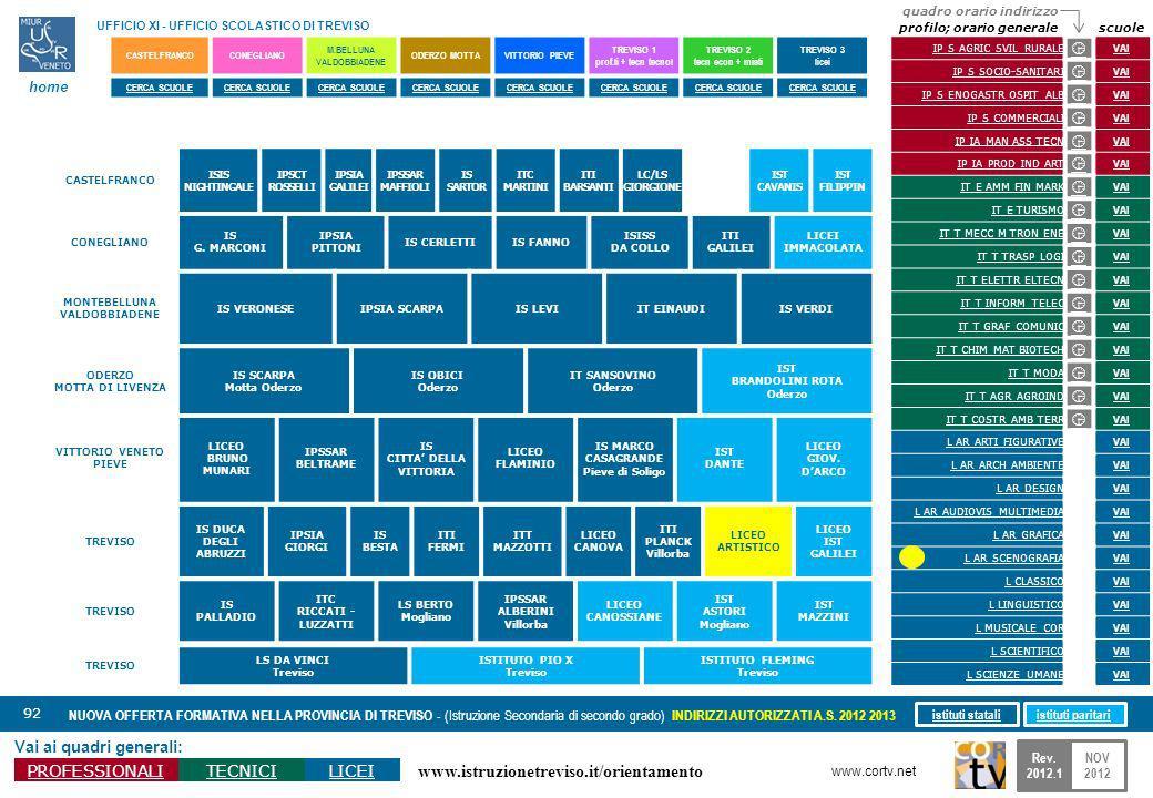 www.istruzionetreviso.it/orientamento 92 Vai ai quadri generali: PROFESSIONALITECNICILICEI NUOVA OFFERTA FORMATIVA NELLA PROVINCIA DI TREVISO - (Istruzione Secondaria di secondo grado) INDIRIZZI AUTORIZZATI A.S.