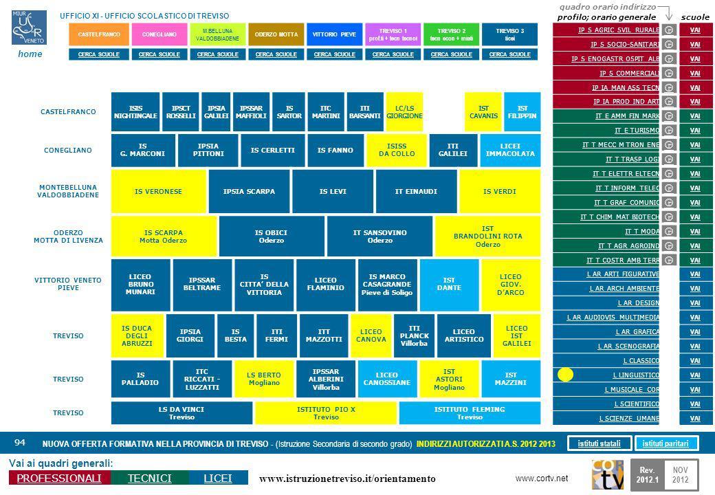 www.istruzionetreviso.it/orientamento 94 Vai ai quadri generali: PROFESSIONALITECNICILICEI NUOVA OFFERTA FORMATIVA NELLA PROVINCIA DI TREVISO - (Istru