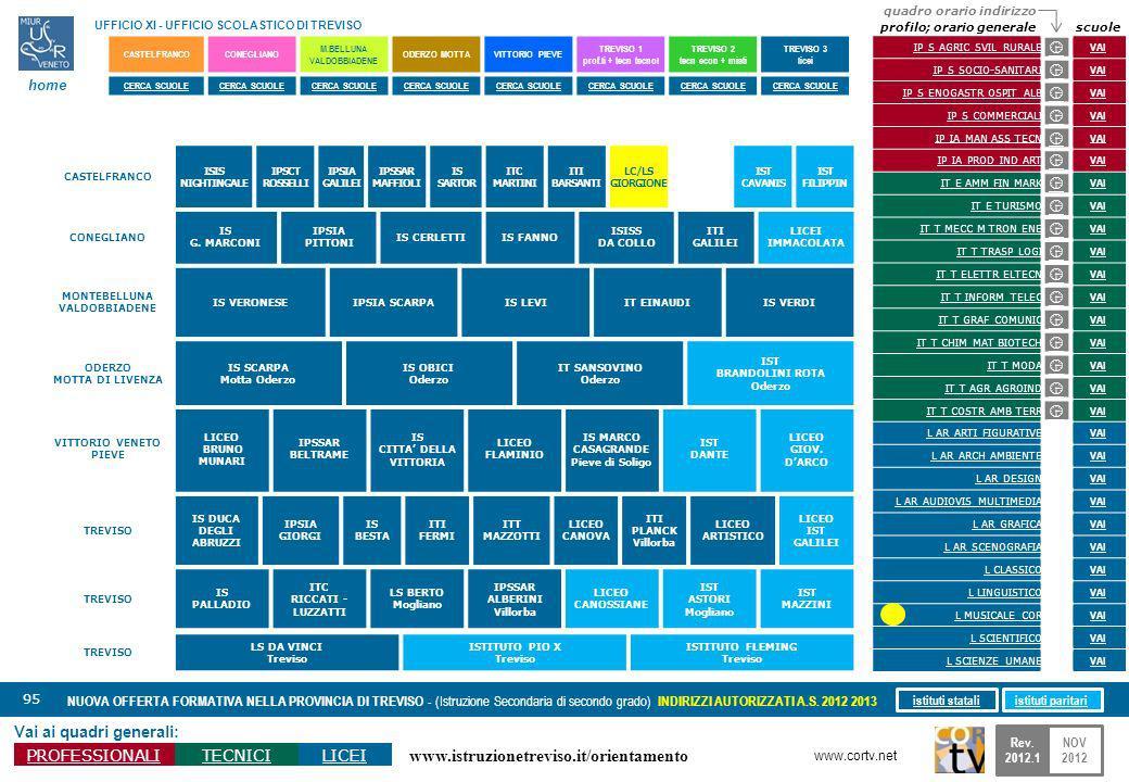 www.istruzionetreviso.it/orientamento 95 Vai ai quadri generali: PROFESSIONALITECNICILICEI NUOVA OFFERTA FORMATIVA NELLA PROVINCIA DI TREVISO - (Istruzione Secondaria di secondo grado) INDIRIZZI AUTORIZZATI A.S.