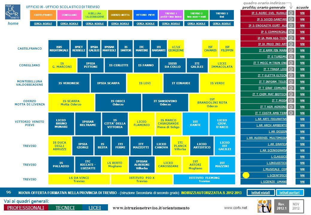 www.istruzionetreviso.it/orientamento 96 Vai ai quadri generali: PROFESSIONALITECNICILICEI NUOVA OFFERTA FORMATIVA NELLA PROVINCIA DI TREVISO - (Istru