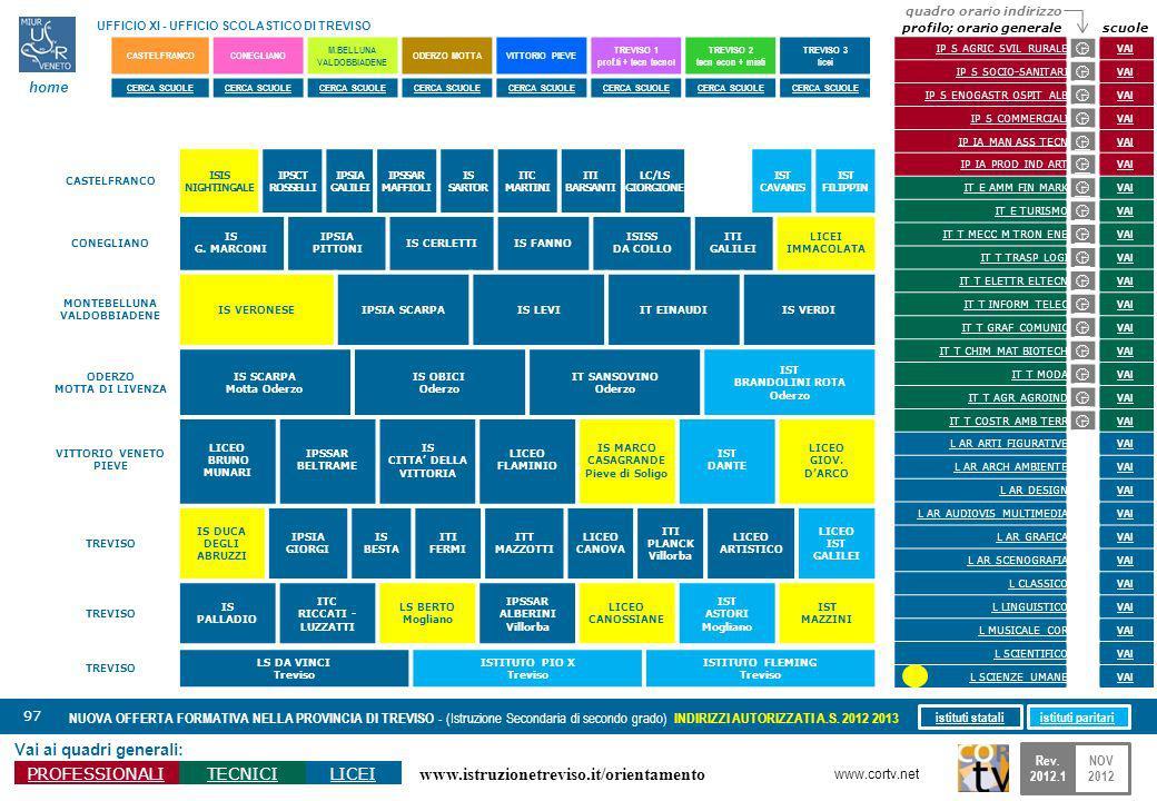www.istruzionetreviso.it/orientamento 97 Vai ai quadri generali: PROFESSIONALITECNICILICEI NUOVA OFFERTA FORMATIVA NELLA PROVINCIA DI TREVISO - (Istru