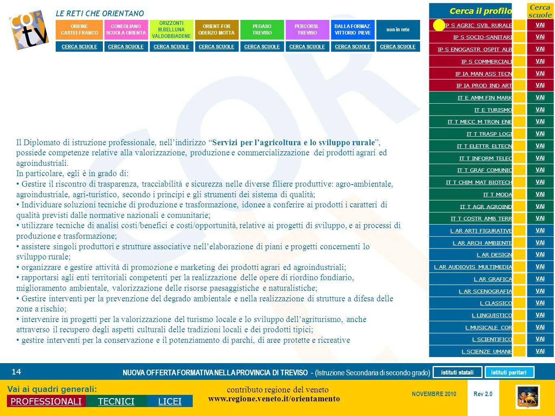 LE RETI CHE ORIENTANO contributo regione del veneto www.regione.veneto.it/orientamento 14 Vai ai quadri generali: PROFESSIONALITECNICILICEI Rev 2.0 NO