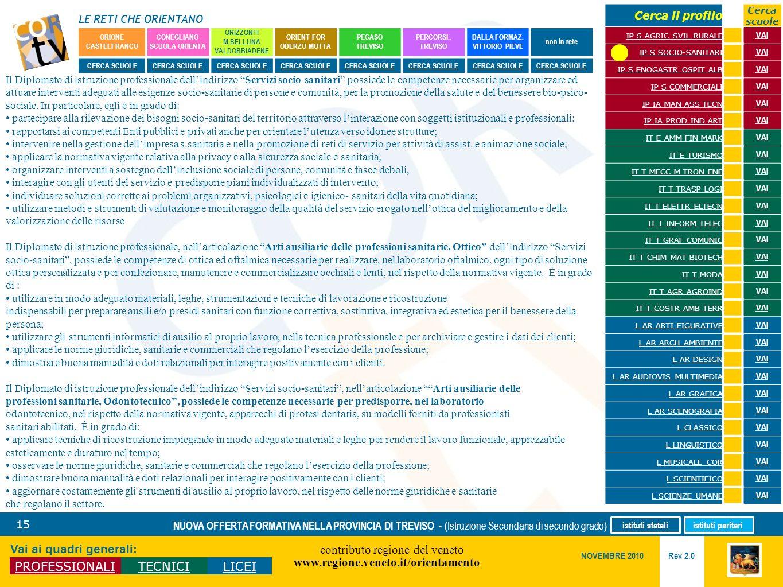 LE RETI CHE ORIENTANO contributo regione del veneto www.regione.veneto.it/orientamento 15 Vai ai quadri generali: PROFESSIONALITECNICILICEI Rev 2.0 NO