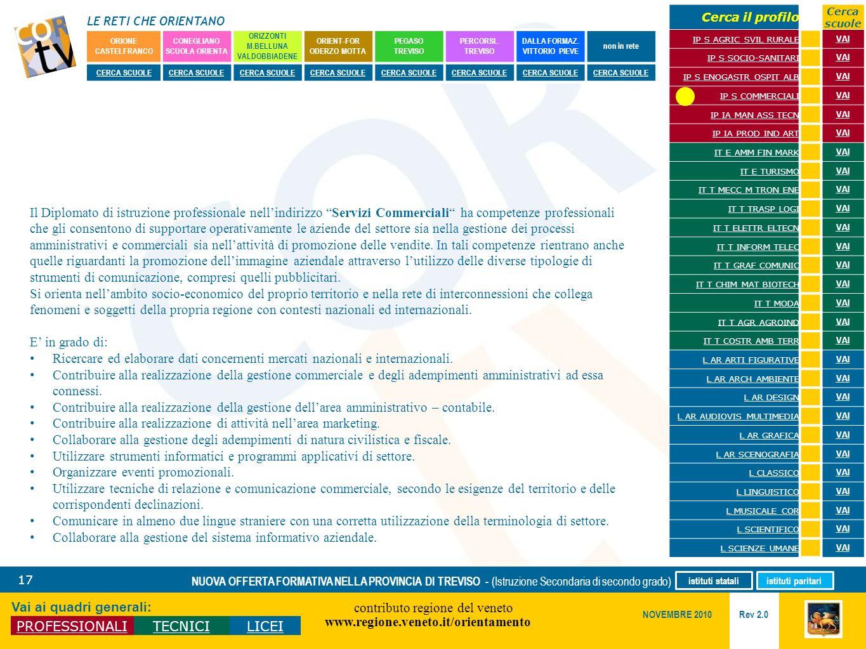 LE RETI CHE ORIENTANO contributo regione del veneto www.regione.veneto.it/orientamento 17 Vai ai quadri generali: PROFESSIONALITECNICILICEI Rev 2.0 NO
