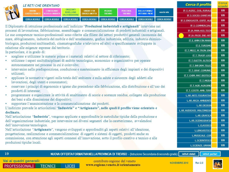 LE RETI CHE ORIENTANO contributo regione del veneto www.regione.veneto.it/orientamento 19 Vai ai quadri generali: PROFESSIONALITECNICILICEI Rev 2.0 NO
