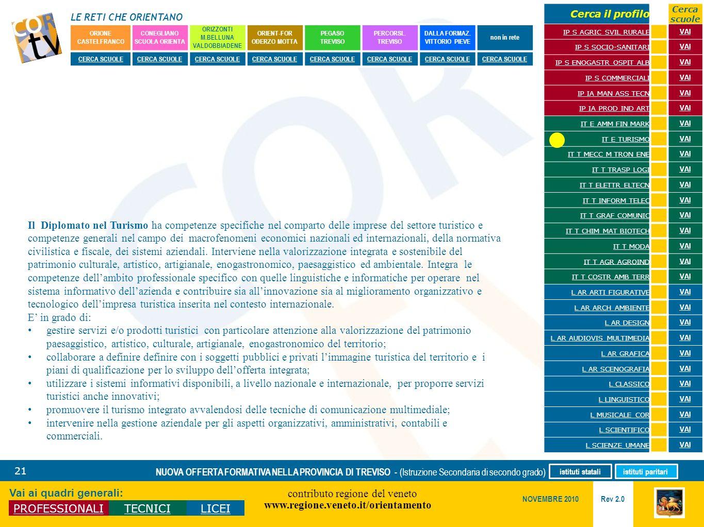 LE RETI CHE ORIENTANO contributo regione del veneto www.regione.veneto.it/orientamento 21 Vai ai quadri generali: PROFESSIONALITECNICILICEI Rev 2.0 NO