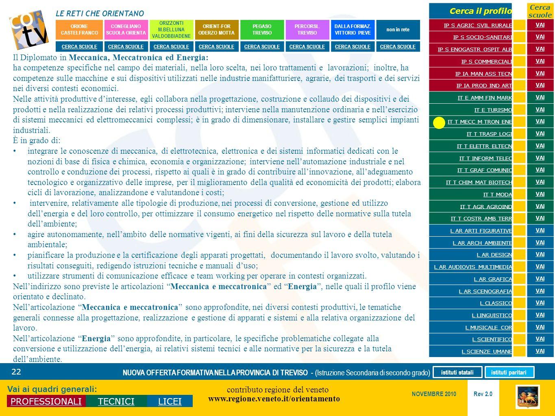 LE RETI CHE ORIENTANO contributo regione del veneto www.regione.veneto.it/orientamento 22 Vai ai quadri generali: PROFESSIONALITECNICILICEI Rev 2.0 NO