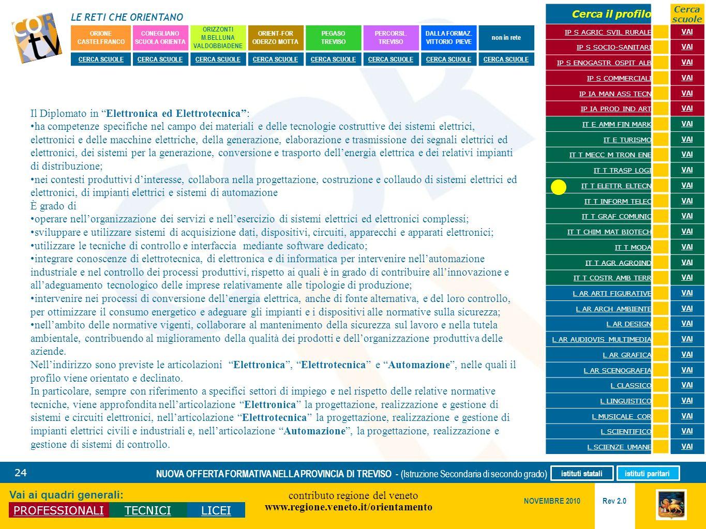 LE RETI CHE ORIENTANO contributo regione del veneto www.regione.veneto.it/orientamento 24 Vai ai quadri generali: PROFESSIONALITECNICILICEI Rev 2.0 NO