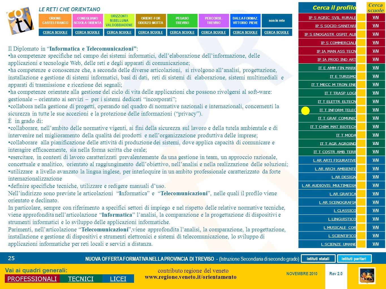 LE RETI CHE ORIENTANO contributo regione del veneto www.regione.veneto.it/orientamento 25 Vai ai quadri generali: PROFESSIONALITECNICILICEI Rev 2.0 NO