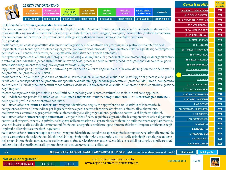 LE RETI CHE ORIENTANO contributo regione del veneto www.regione.veneto.it/orientamento 27 Vai ai quadri generali: PROFESSIONALITECNICILICEI Rev 2.0 NO