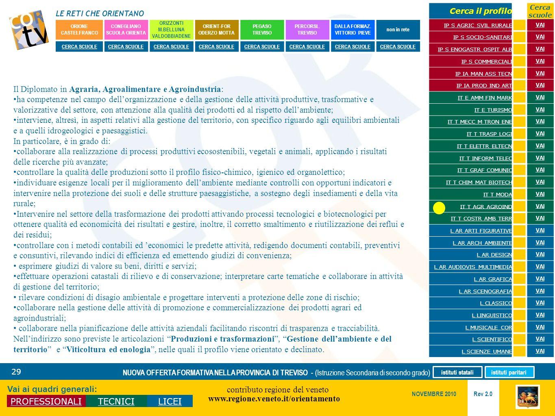 LE RETI CHE ORIENTANO contributo regione del veneto www.regione.veneto.it/orientamento 29 Vai ai quadri generali: PROFESSIONALITECNICILICEI Rev 2.0 NO