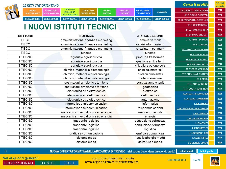 LE RETI CHE ORIENTANO contributo regione del veneto www.regione.veneto.it/orientamento 3 Vai ai quadri generali: PROFESSIONALITECNICILICEI Rev 2.0 NOV