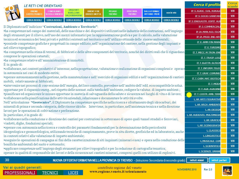 LE RETI CHE ORIENTANO contributo regione del veneto www.regione.veneto.it/orientamento 30 Vai ai quadri generali: PROFESSIONALITECNICILICEI Rev 2.0 NO