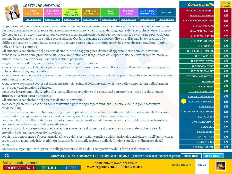 LE RETI CHE ORIENTANO contributo regione del veneto www.regione.veneto.it/orientamento 32 Vai ai quadri generali: PROFESSIONALITECNICILICEI Rev 2.0 NO