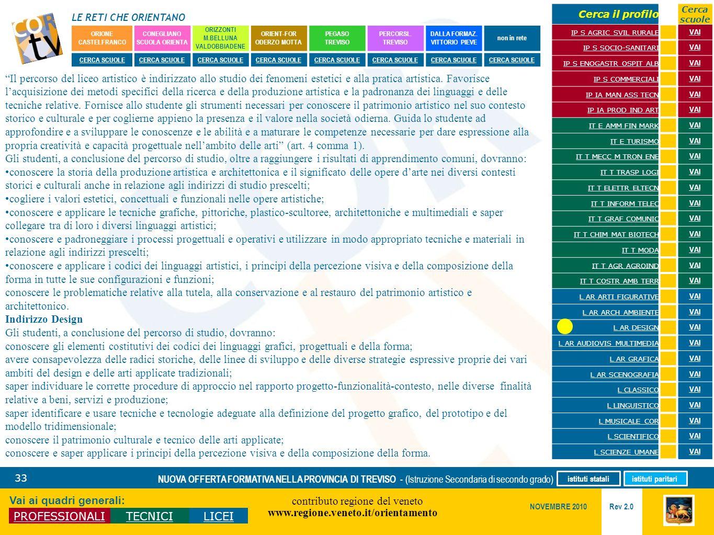 LE RETI CHE ORIENTANO contributo regione del veneto www.regione.veneto.it/orientamento 33 Vai ai quadri generali: PROFESSIONALITECNICILICEI Rev 2.0 NO
