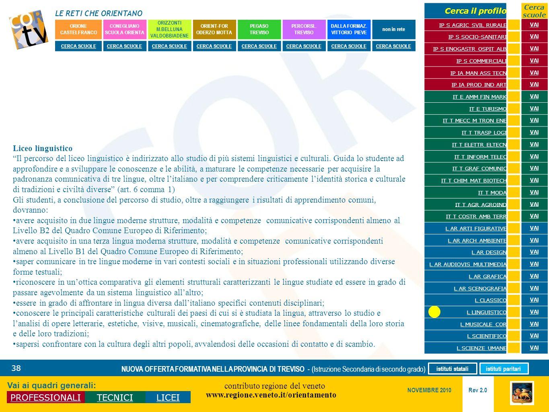 LE RETI CHE ORIENTANO contributo regione del veneto www.regione.veneto.it/orientamento 38 Vai ai quadri generali: PROFESSIONALITECNICILICEI Rev 2.0 NO