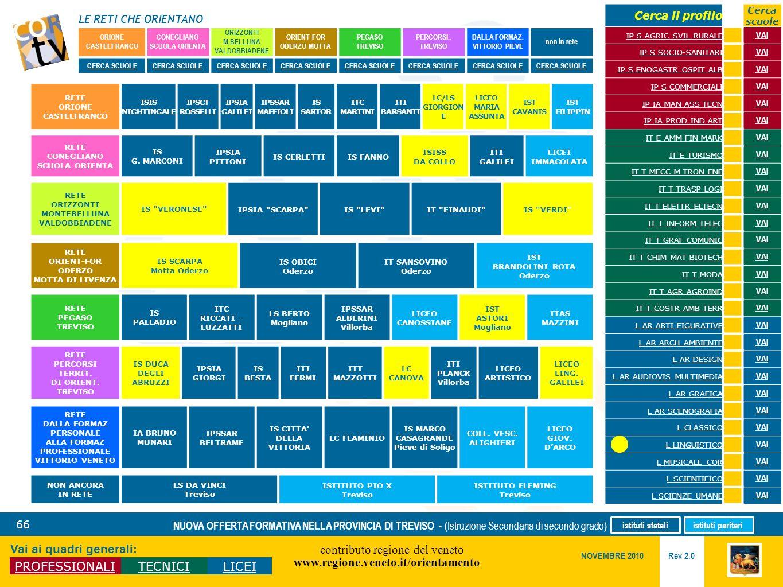 LE RETI CHE ORIENTANO contributo regione del veneto www.regione.veneto.it/orientamento 66 Vai ai quadri generali: PROFESSIONALITECNICILICEI Rev 2.0 NO