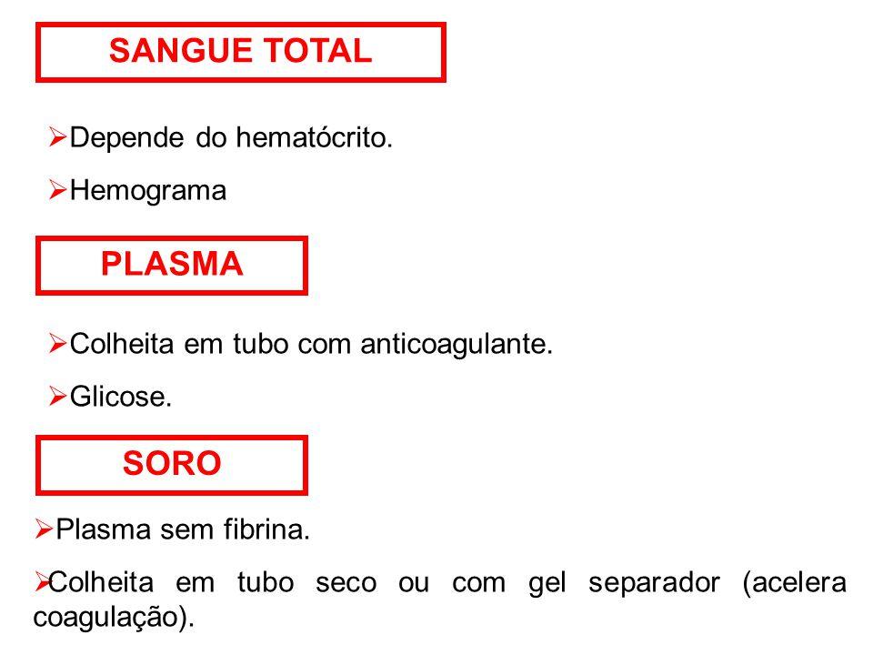 SANGUE TOTAL  Depende do hematócrito. Hemograma PLASMA  Colheita em tubo com anticoagulante.