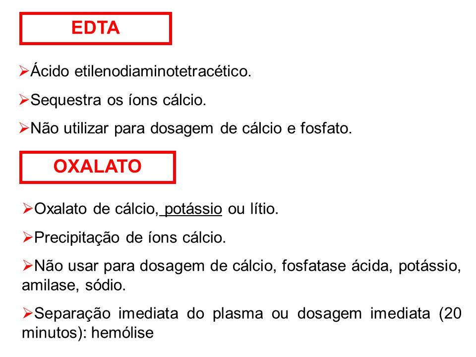 EDTA  Ácido etilenodiaminotetracético. Sequestra os íons cálcio.