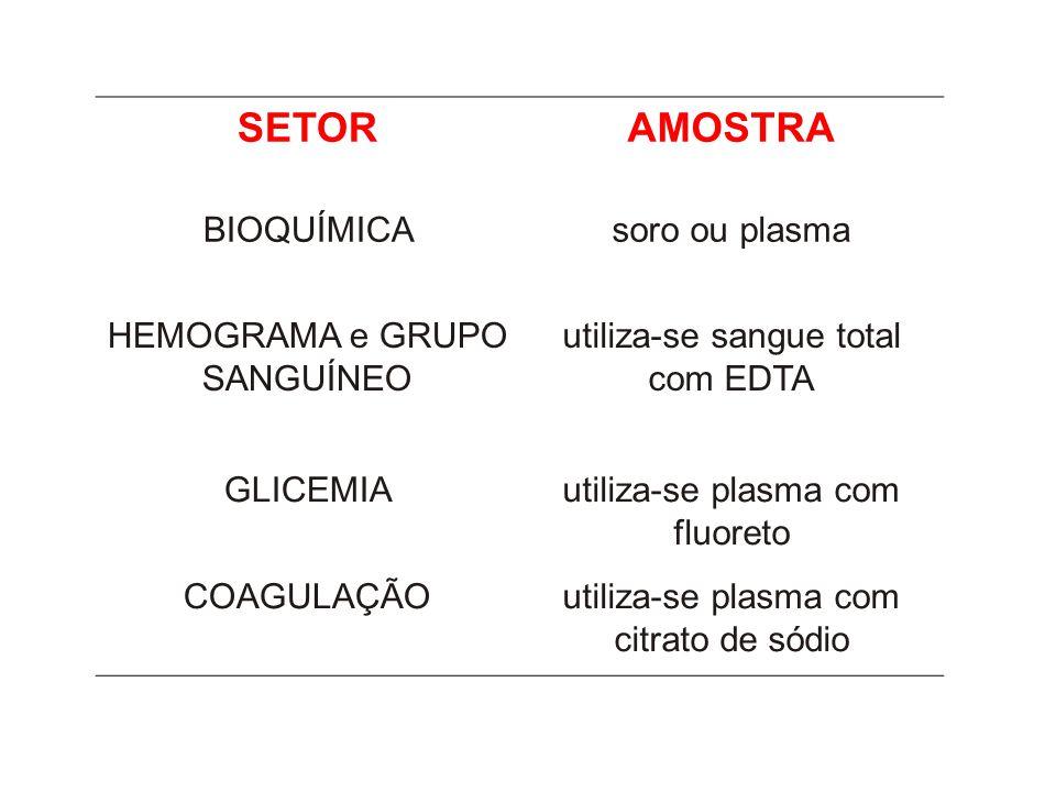 SETORAMOSTRA BIOQUÍMICAsoro ou plasma HEMOGRAMA e GRUPO SANGUÍNEO utiliza-se sangue total com EDTA GLICEMIAutiliza-se plasma com fluoreto COAGULAÇÃOutiliza-se plasma com citrato de sódio