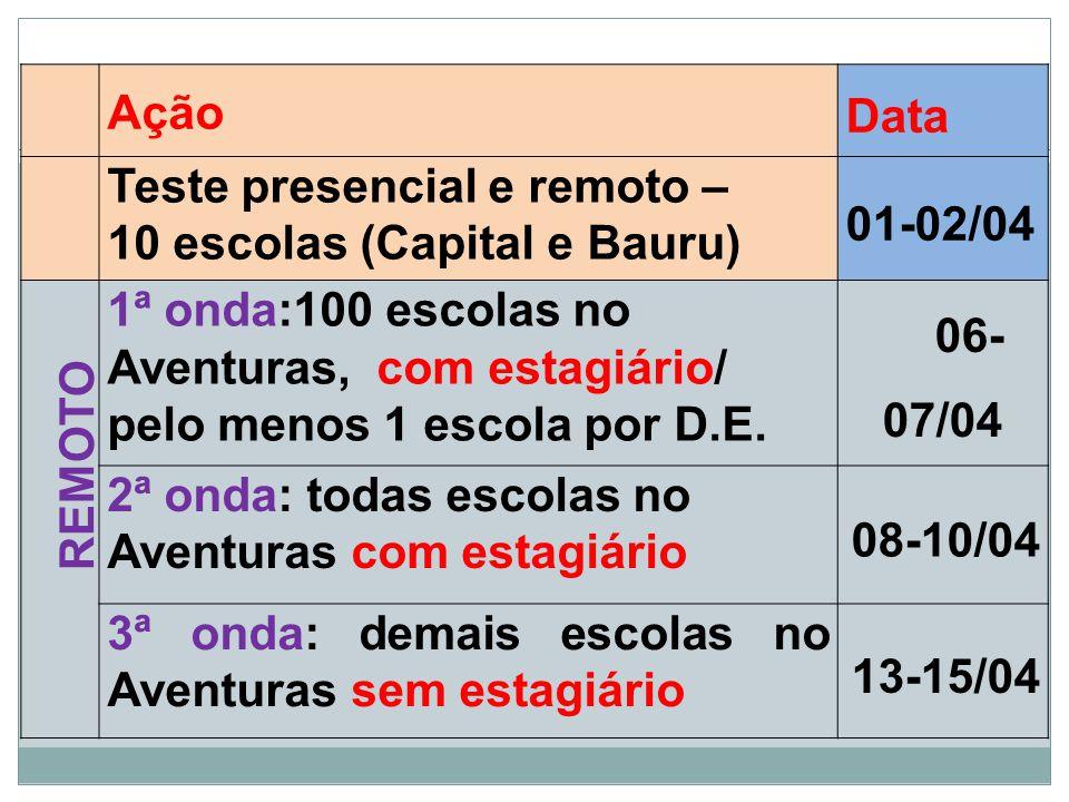 Ação Data Teste presencial e remoto – 10 escolas (Capital e Bauru) 01-02/04 REMOTO 1ª onda:100 escolas no Aventuras, com estagiário/ pelo menos 1 esco