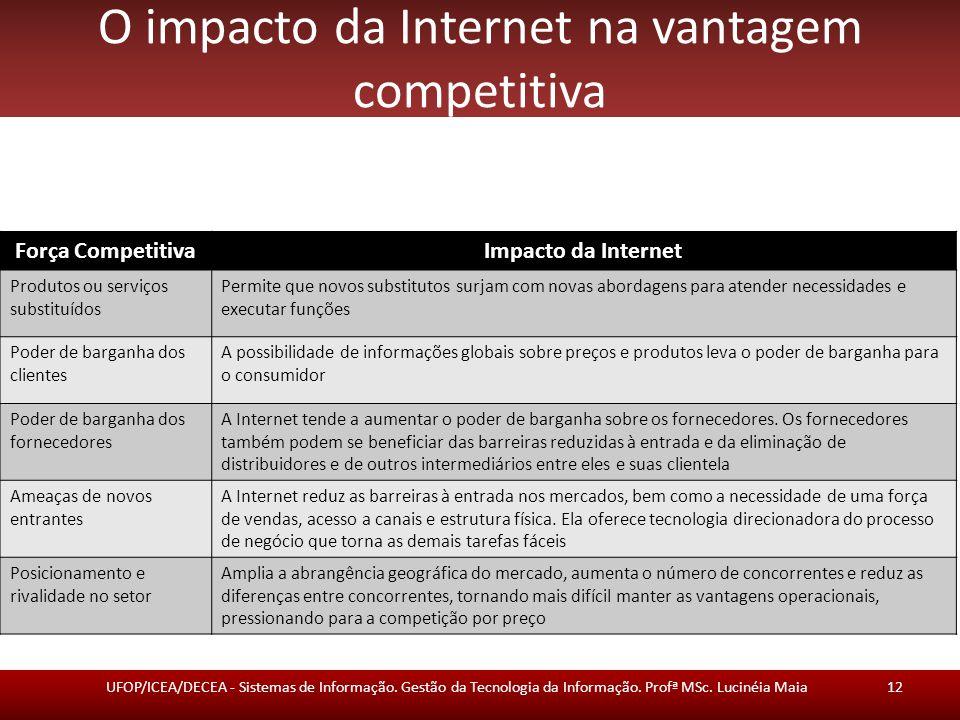 O impacto da Internet na vantagem competitiva UFOP/ICEA/DECEA - Sistemas de Informação.