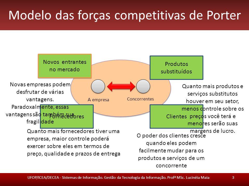 Modelo das forças competitivas de Porter UFOP/ICEA/DECEA - Sistemas de Informação.