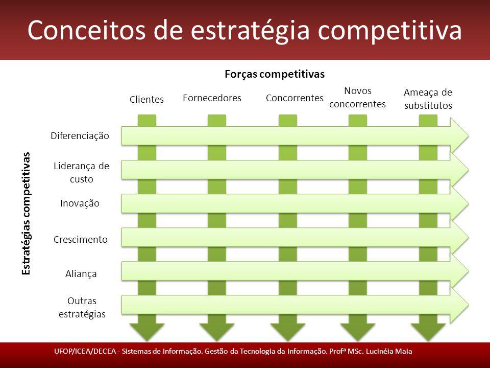 Conceitos de estratégia competitiva UFOP/ICEA/DECEA - Sistemas de Informação.