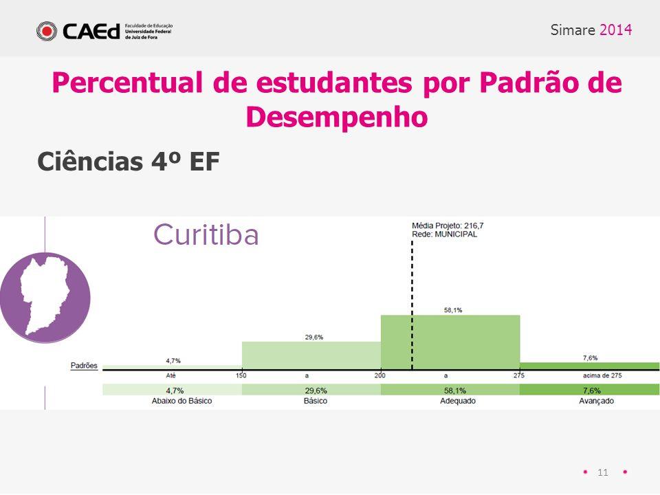 Simare 2014 11 Ciências 4º EF Percentual de estudantes por Padrão de Desempenho